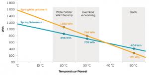 Dualsun thermisch vermogen